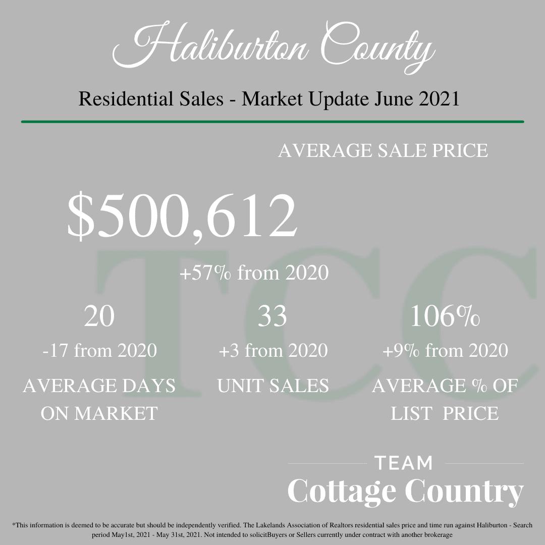 Average Sale Price: 500,612. Average Days on Market: 20. Unit Sales: 33. Average percent of List price: 106%.