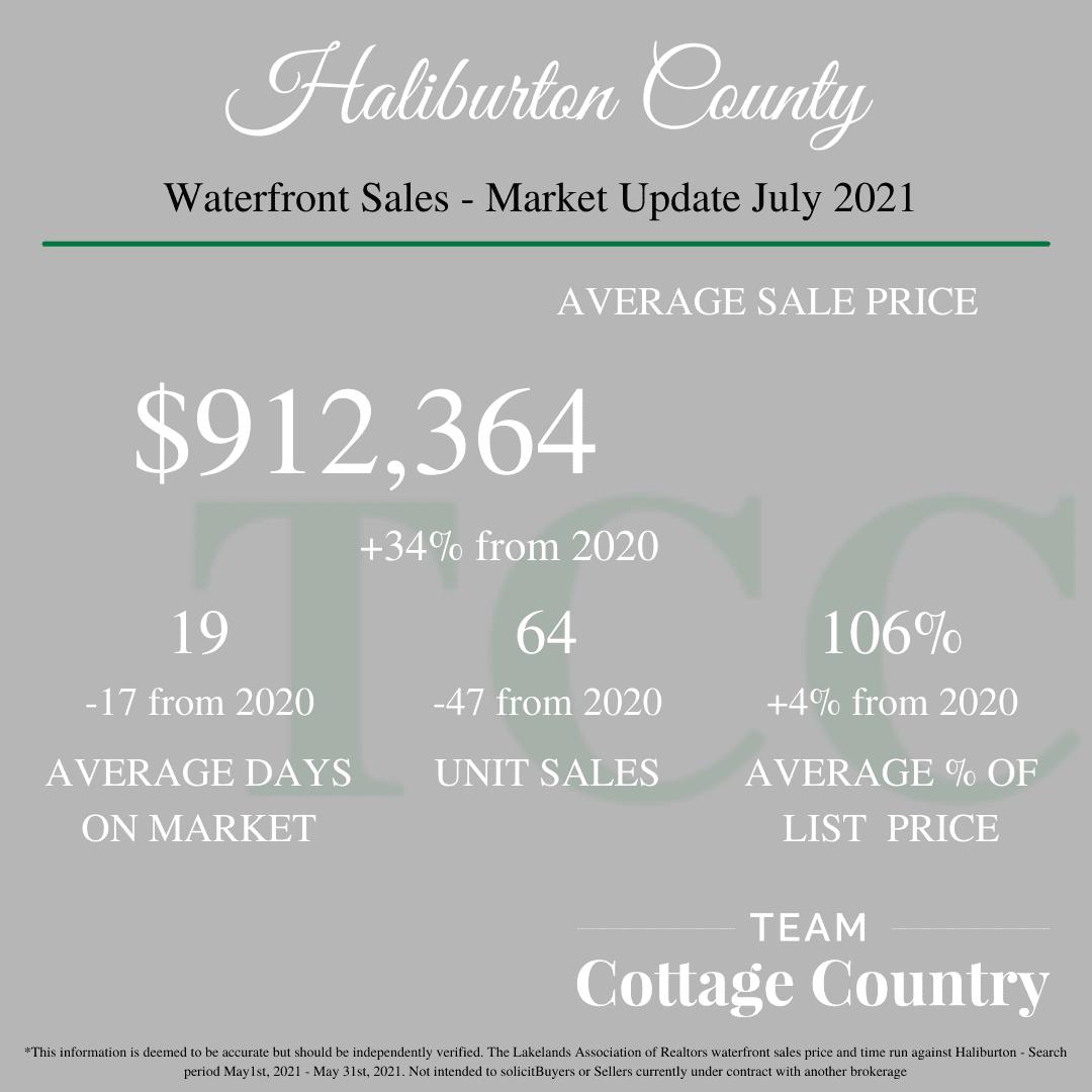 Waterfront Sales - July. Average Sale Price: 912 364. Average Days On Market: 19. Unit Sales: 64. Average % Of List Price: 106%.